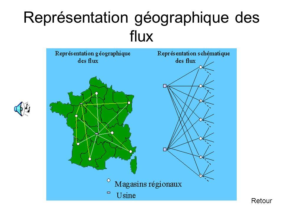 Représentation géographique des flux
