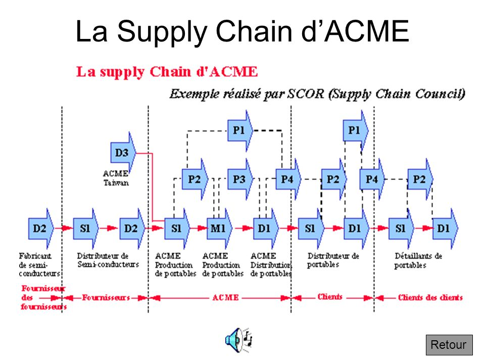 La Supply Chain d'ACME Retour