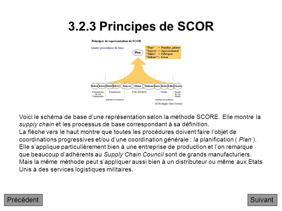 3.2.3 Principes de SCOR Précédent Suivant