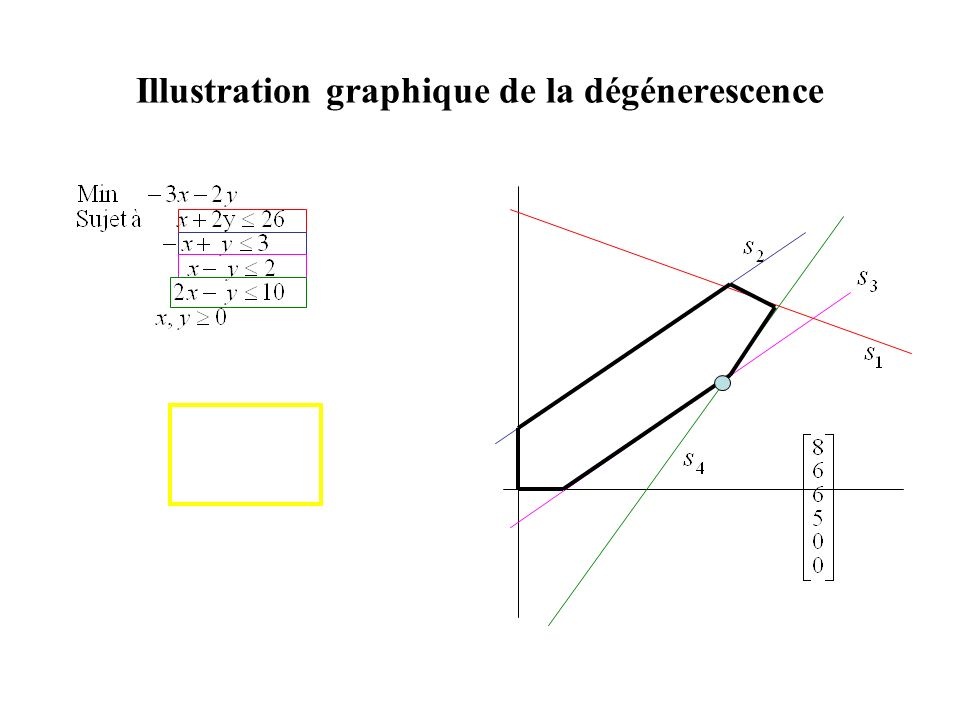 Illustration graphique de la dégénerescence