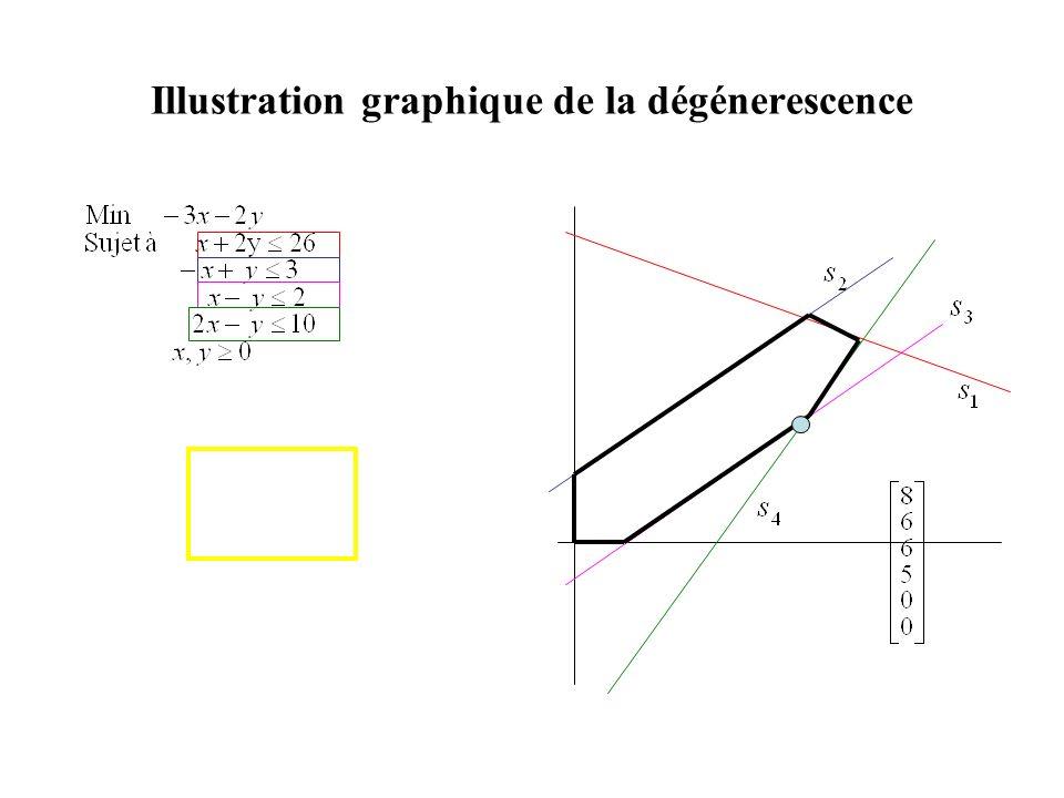 Illustration graphique de la dégénerescence
