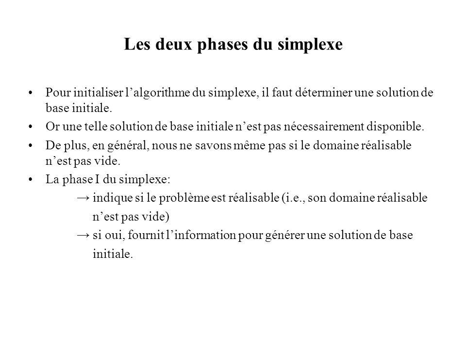 Les deux phases du simplexe