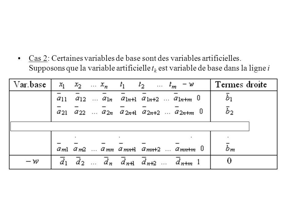 Cas 2: Certaines variables de base sont des variables artificielles