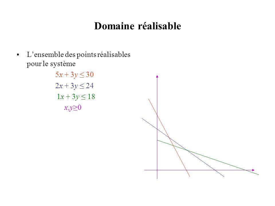 Domaine réalisable L'ensemble des points réalisables pour le système