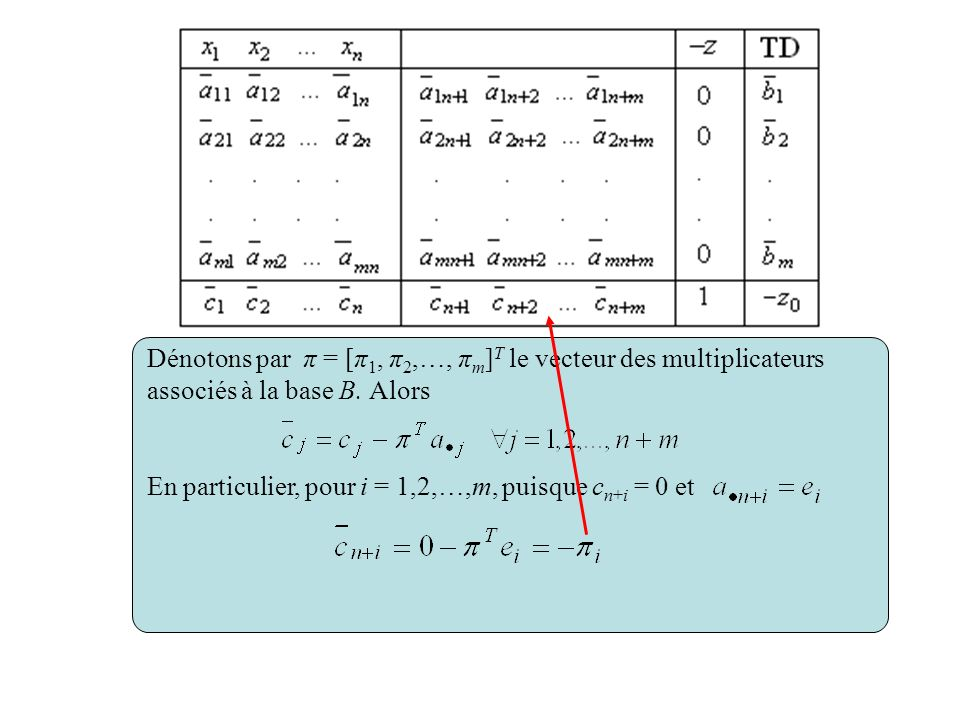 Dénotons par π = [π1, π2,…, πm]T le vecteur des multiplicateurs