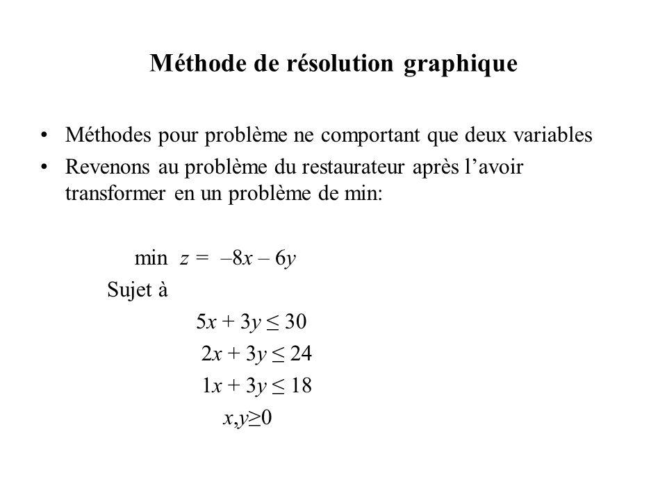 Méthode de résolution graphique