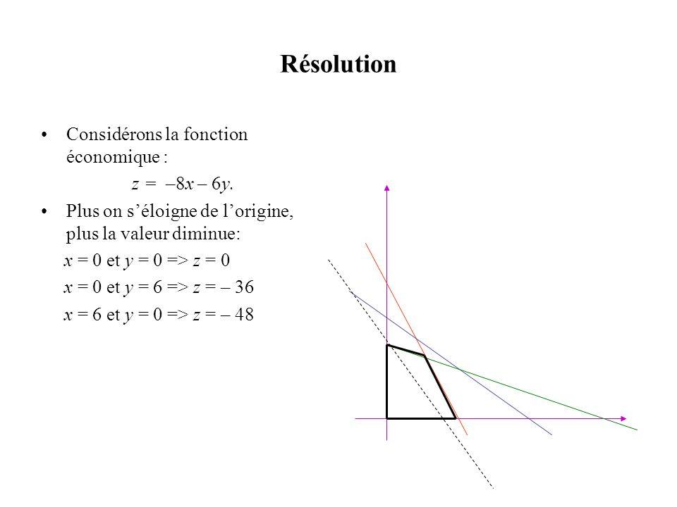Résolution Considérons la fonction économique : z = –8x – 6y.