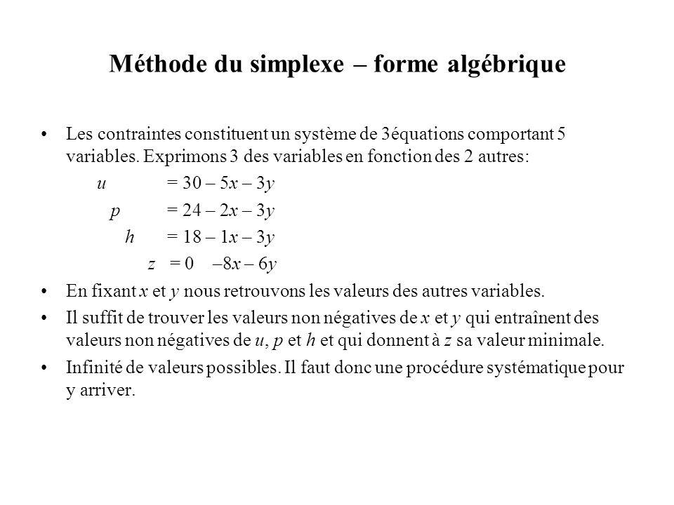 Méthode du simplexe – forme algébrique