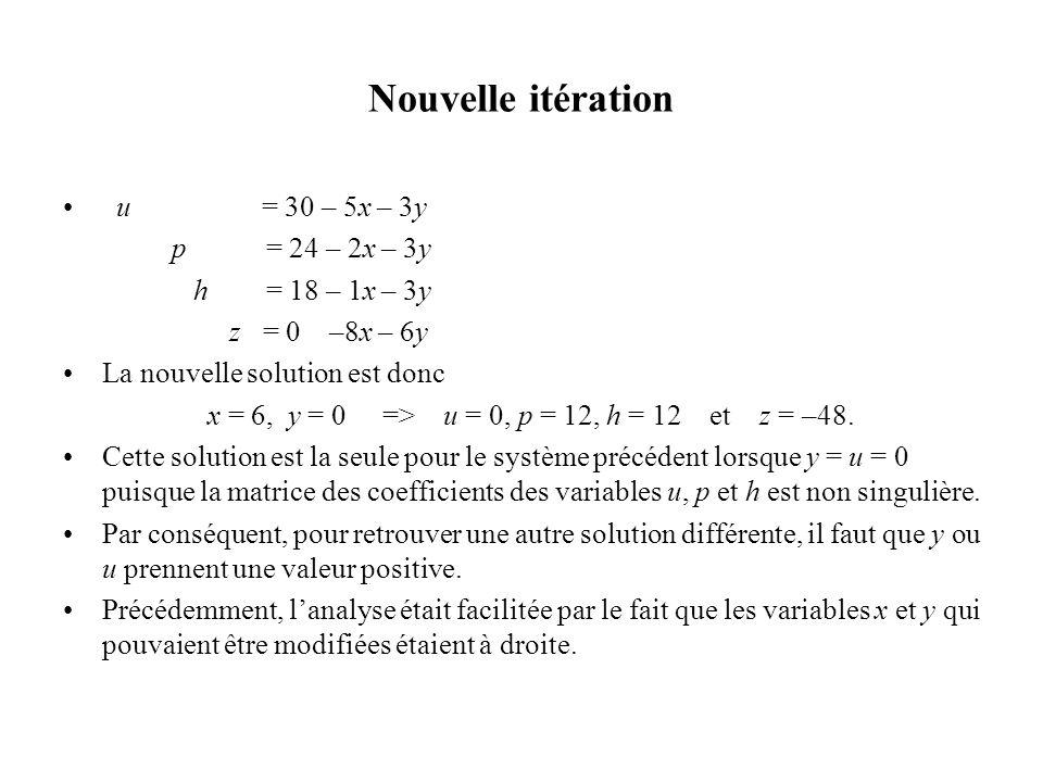 Nouvelle itération u = 30 – 5x – 3y p = 24 – 2x – 3y h = 18 – 1x – 3y