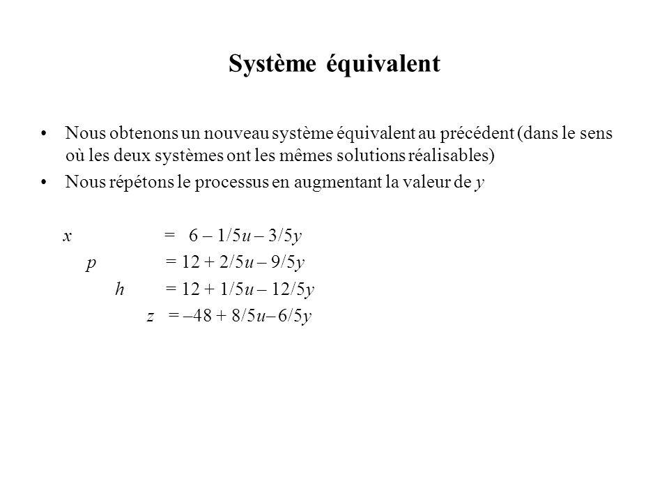Système équivalent Nous obtenons un nouveau système équivalent au précédent (dans le sens où les deux systèmes ont les mêmes solutions réalisables)
