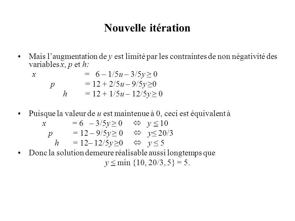 Nouvelle itération Mais l'augmentation de y est limité par les contraintes de non négativité des variables x, p et h: