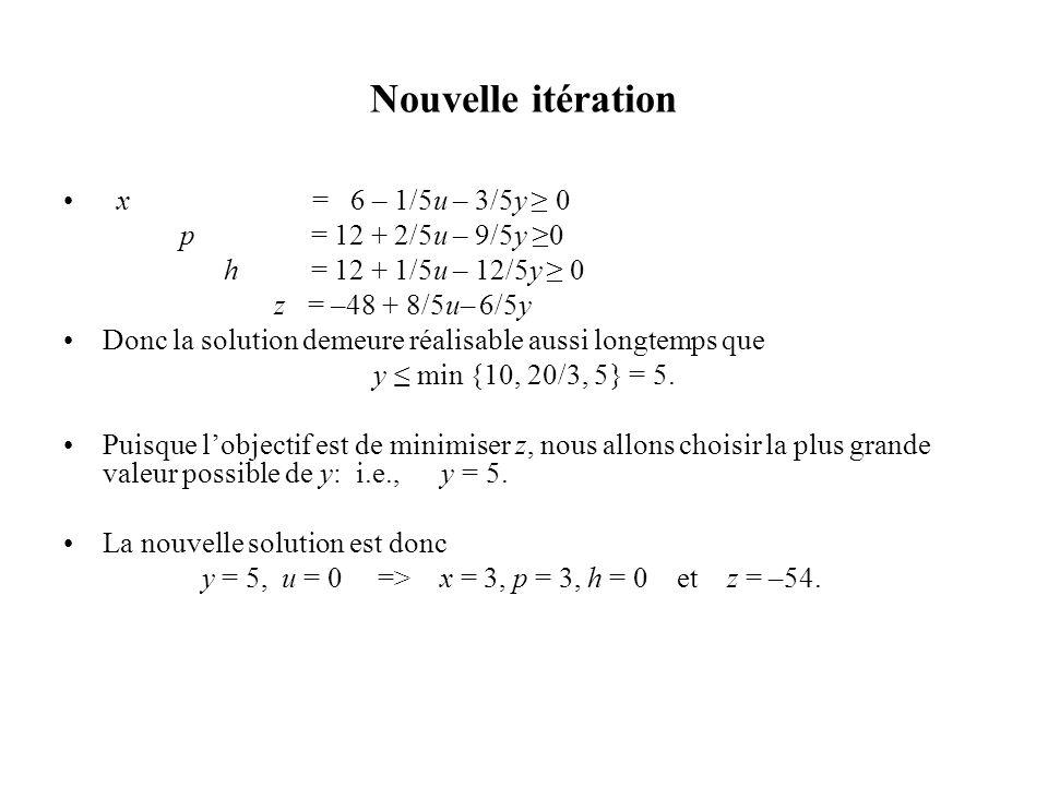 Nouvelle itération x = 6 – 1/5u – 3/5y ≥ 0 p = 12 + 2/5u – 9/5y ≥0
