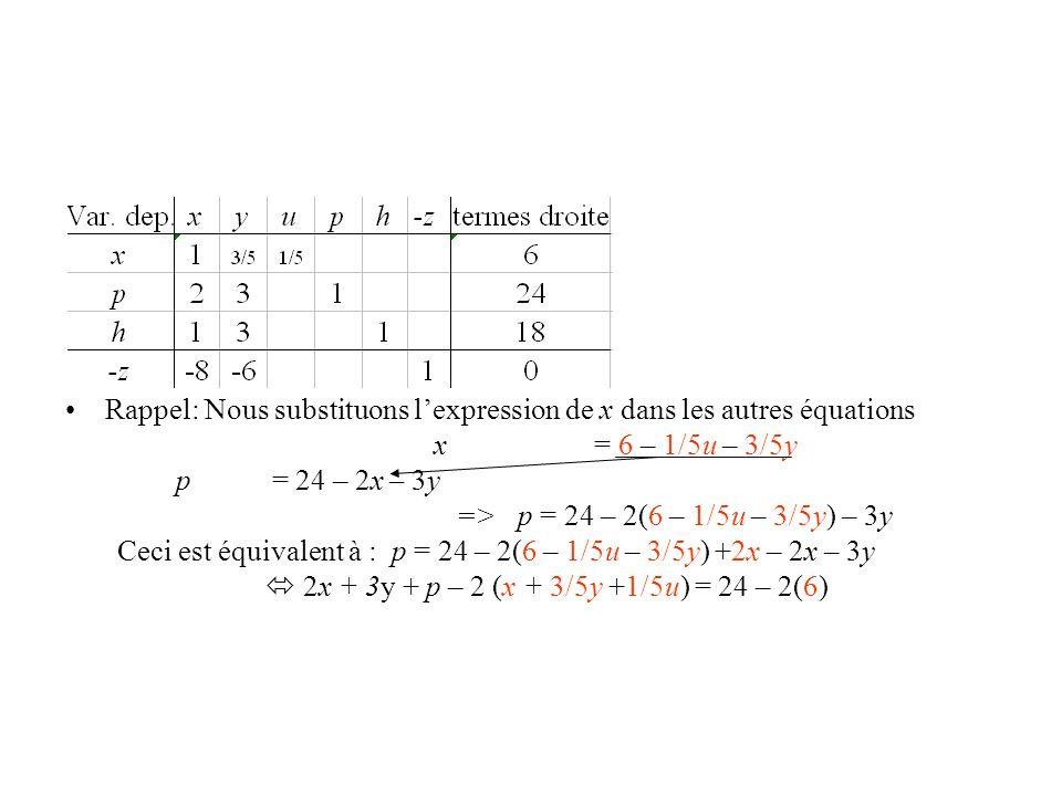 Rappel: Nous substituons l'expression de x dans les autres équations
