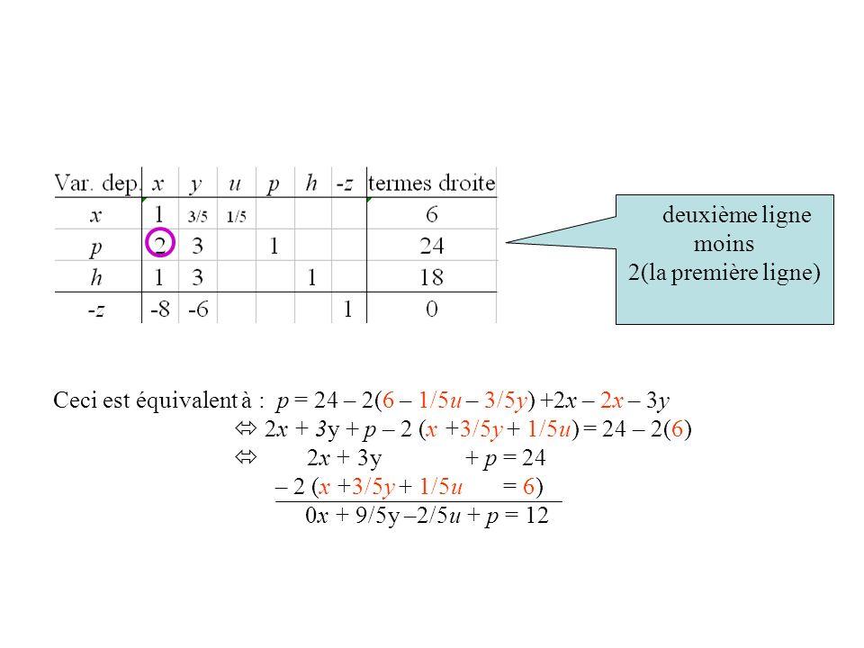 Ceci est équivalent à : p = 24 – 2(6 – 1/5u – 3/5y) +2x – 2x – 3y
