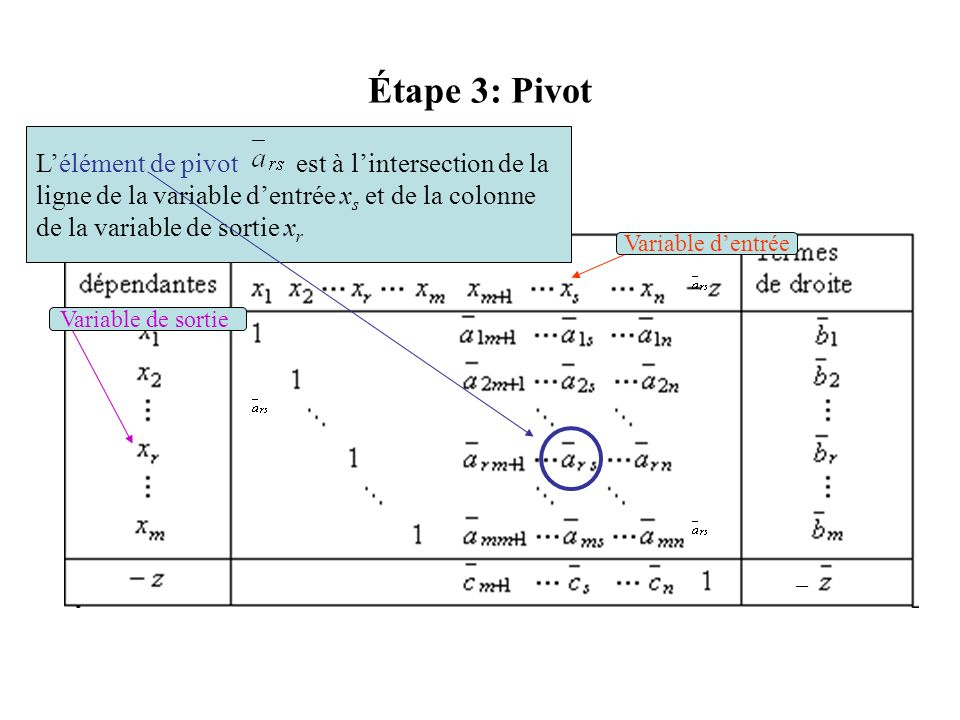 Étape 3: Pivot L'élément de pivot est à l'intersection de la