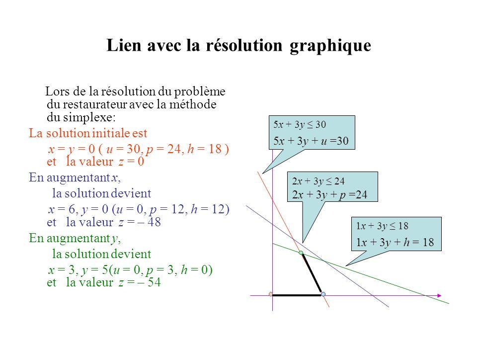 Lien avec la résolution graphique