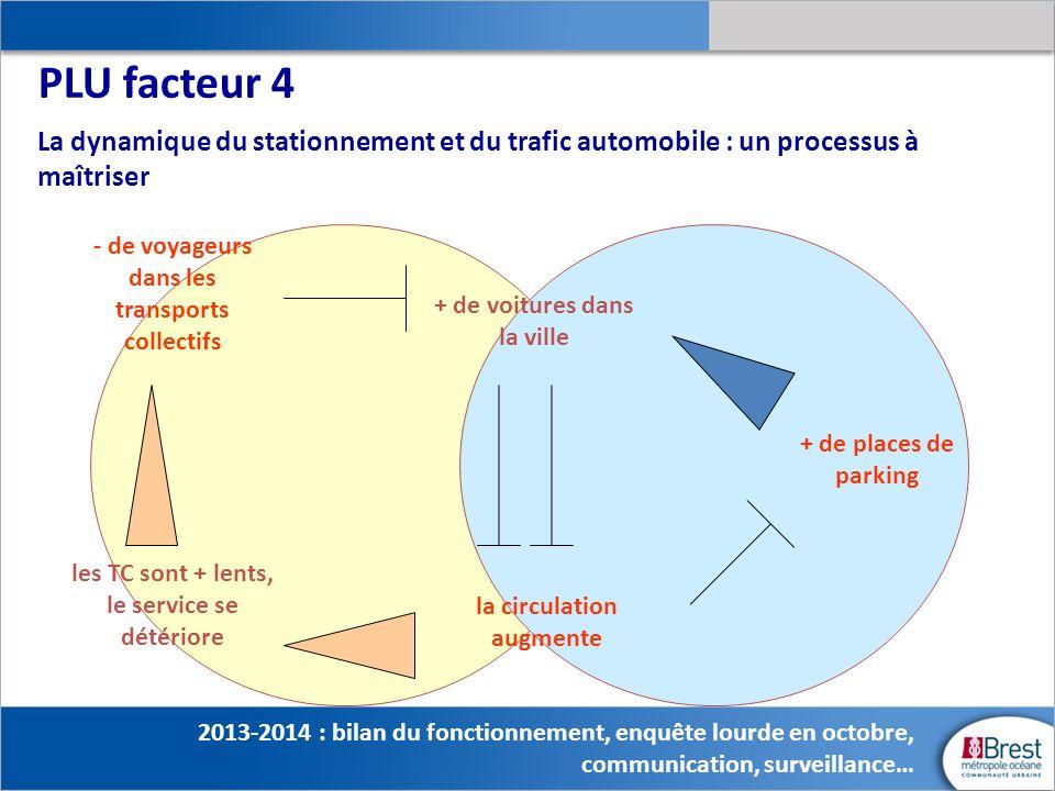 PLU facteur 4 La dynamique du stationnement et du trafic automobile : un processus à maîtriser. - de voyageurs dans les transports collectifs.