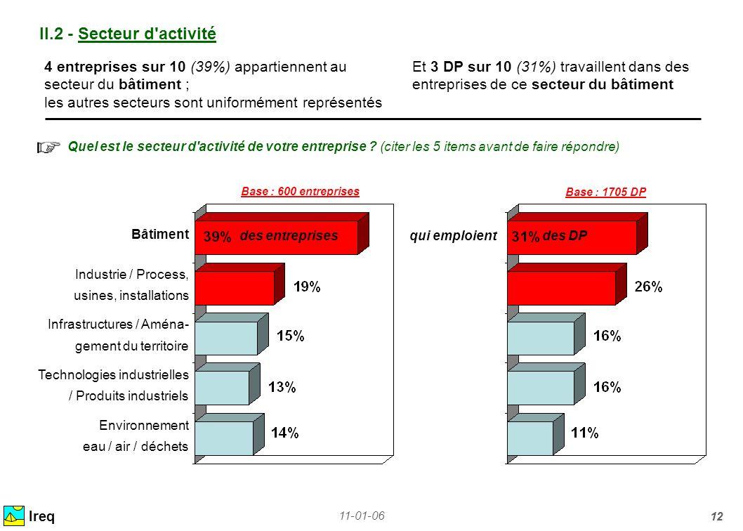 II.2 - Secteur d activité 4 entreprises sur 10 (39%) appartiennent au Et 3 DP sur 10 (31%) travaillent dans des.