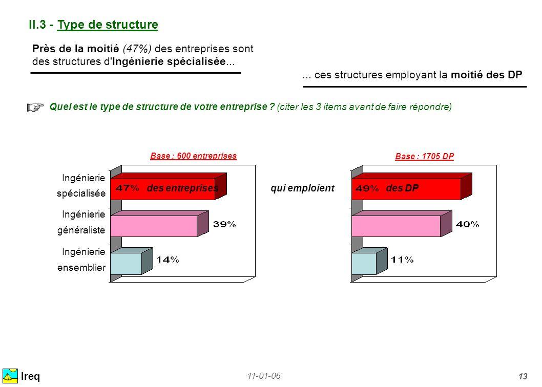 II.3 - Type de structure Près de la moitié (47%) des entreprises sont