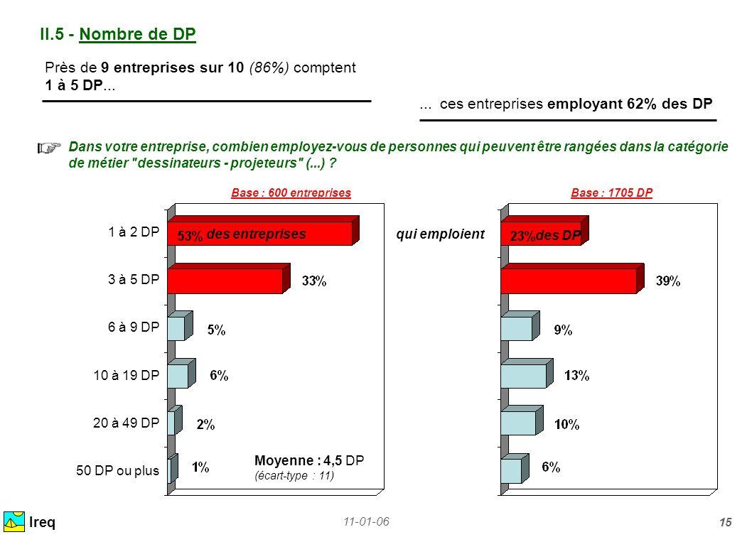 II.5 - Nombre de DP Près de 9 entreprises sur 10 (86%) comptent