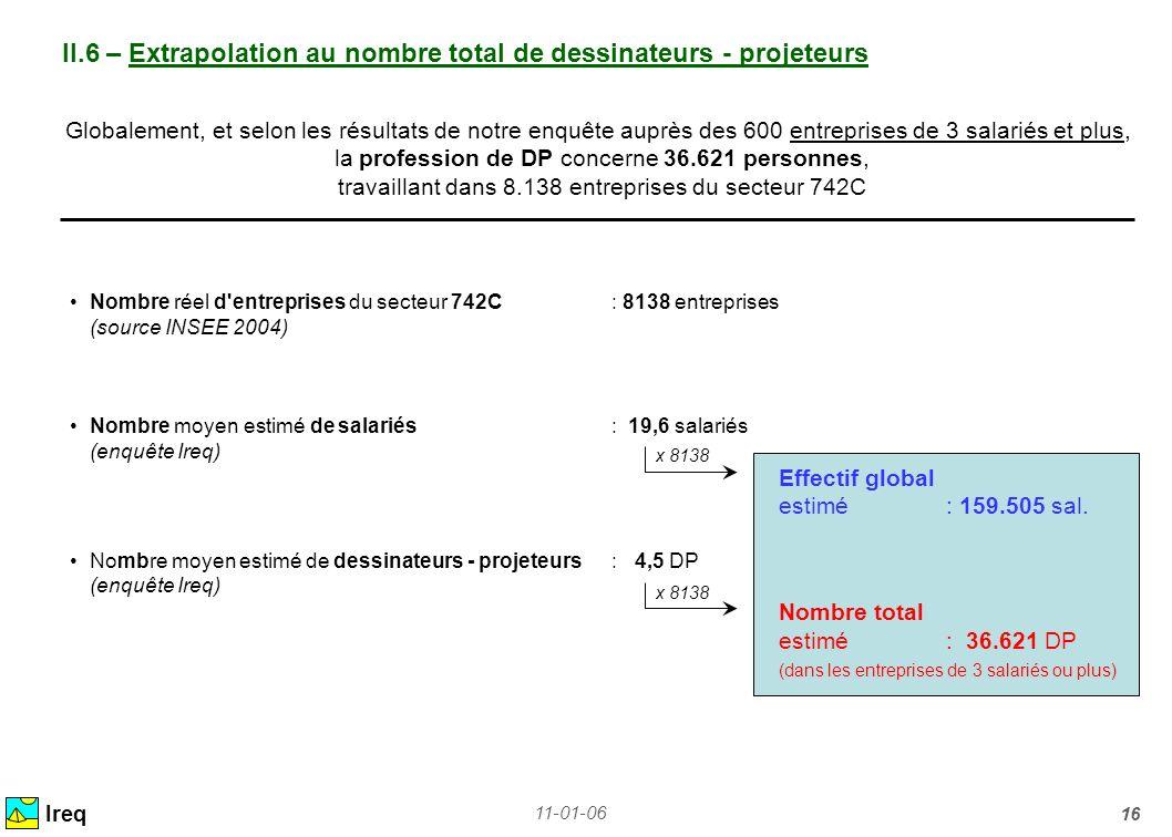 II.6 – Extrapolation au nombre total de dessinateurs - projeteurs