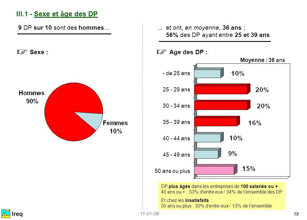 III.1 - Sexe et âge des DP 9 DP sur 10 sont des hommes... ... et ont, en moyenne, 36 ans ; 56% des DP ayant entre 25 et 39 ans.