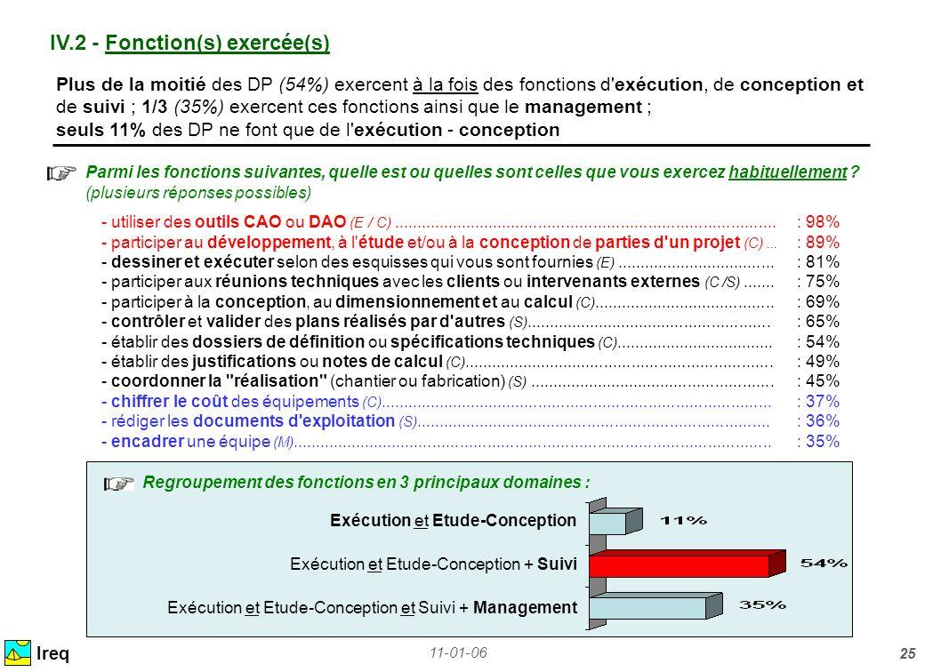 IV.2 - Fonction(s) exercée(s)