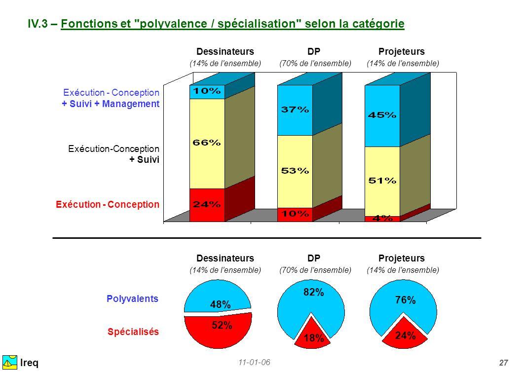 IV.3 – Fonctions et polyvalence / spécialisation selon la catégorie