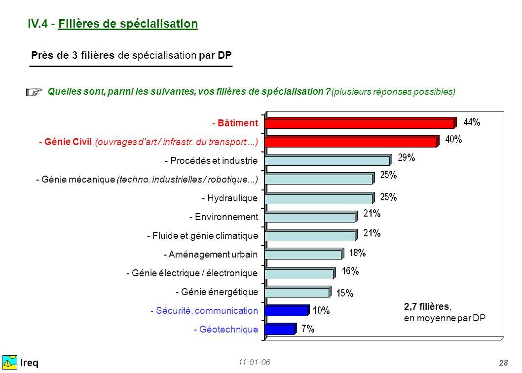 IV.4 - Filières de spécialisation