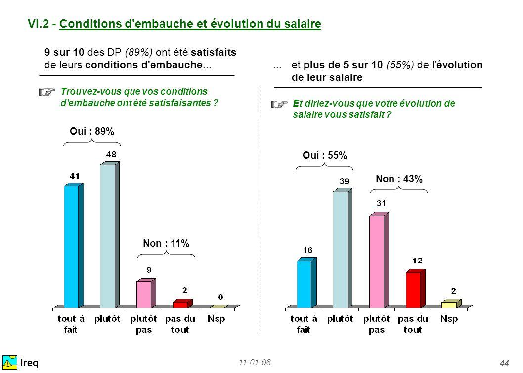 VI.2 - Conditions d embauche et évolution du salaire