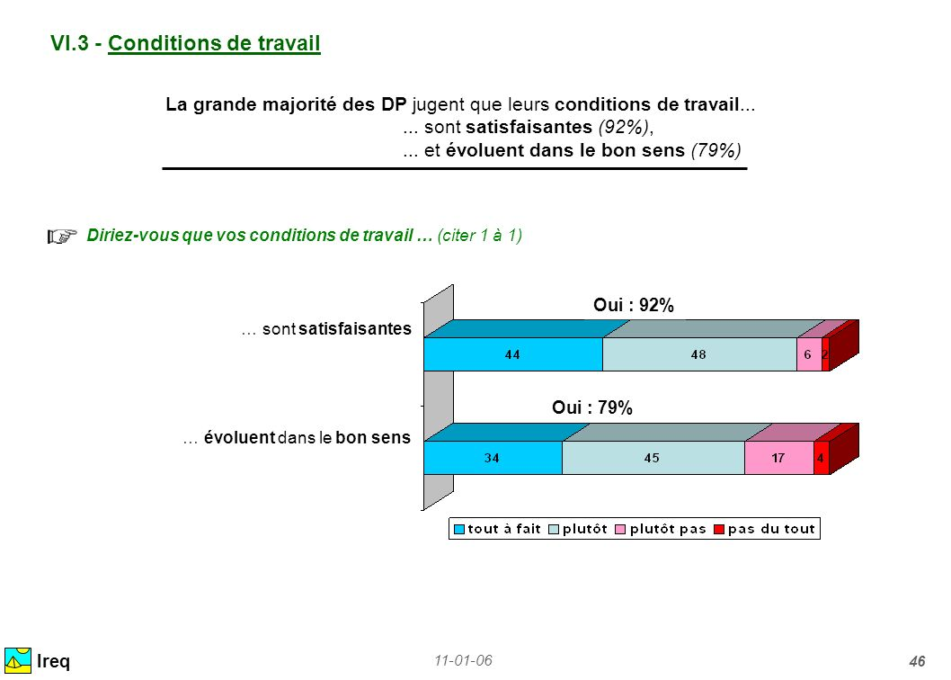 VI.3 - Conditions de travail