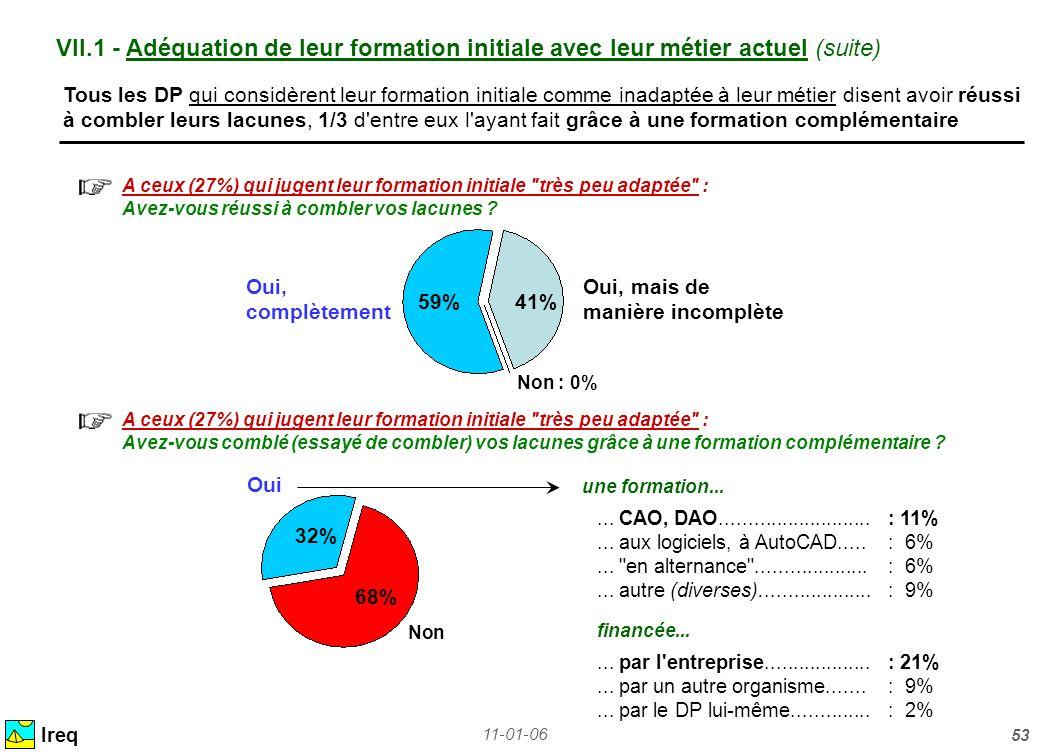VII.1 - Adéquation de leur formation initiale avec leur métier actuel (suite)