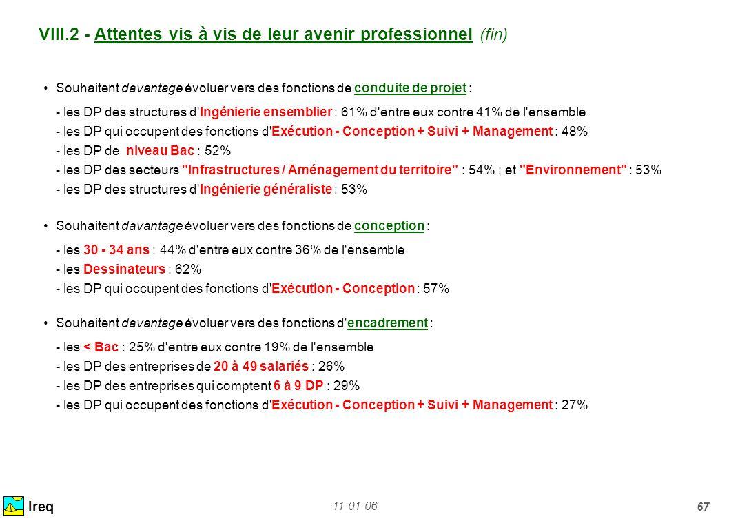 VIII.2 - Attentes vis à vis de leur avenir professionnel (fin)