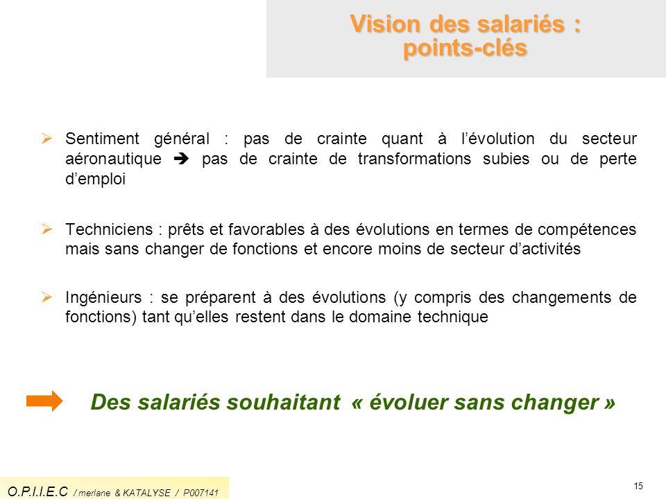 Vision des salariés : points-clés