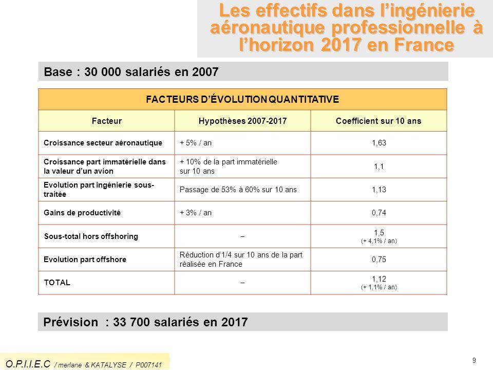 FACTEURS D'ÉVOLUTION QUANTITATIVE