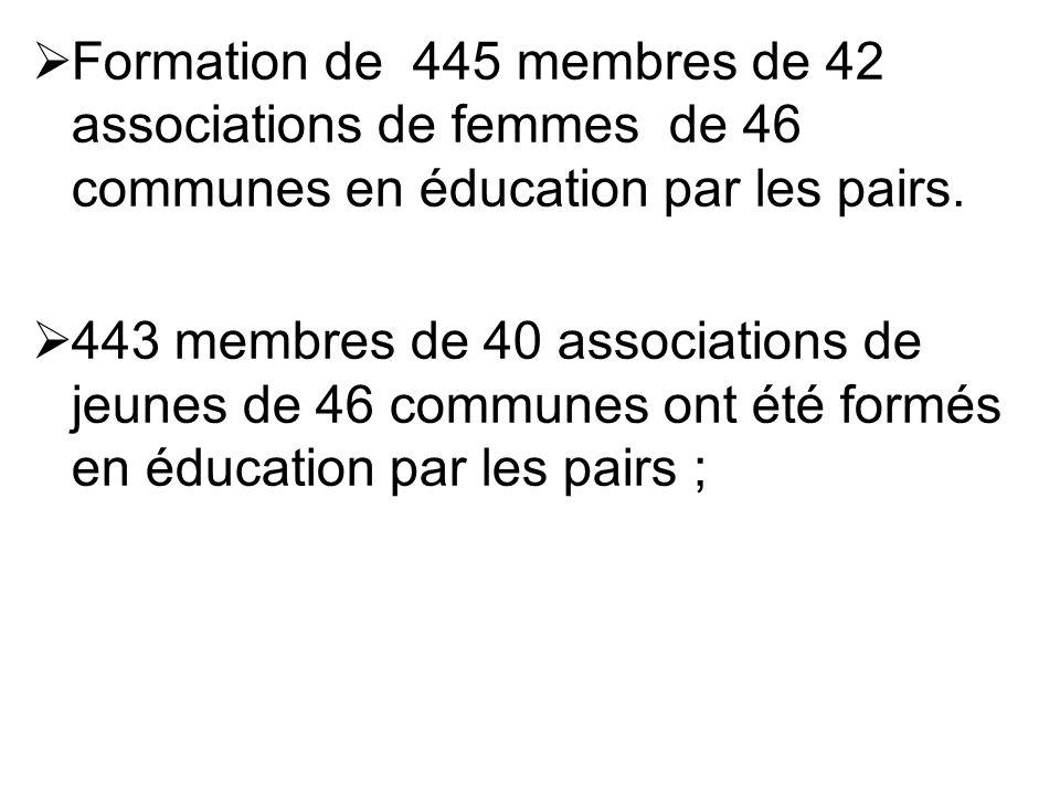 Formation de 445 membres de 42 associations de femmes de 46 communes en éducation par les pairs.