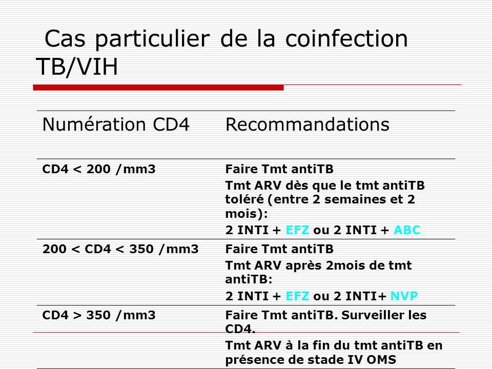 Cas particulier de la coinfection TB/VIH