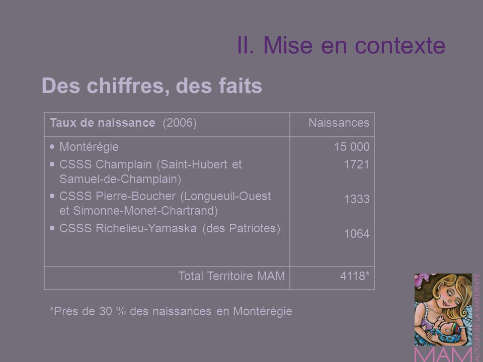 II. Mise en contexte Des chiffres, des faits Taux de naissance (2006)