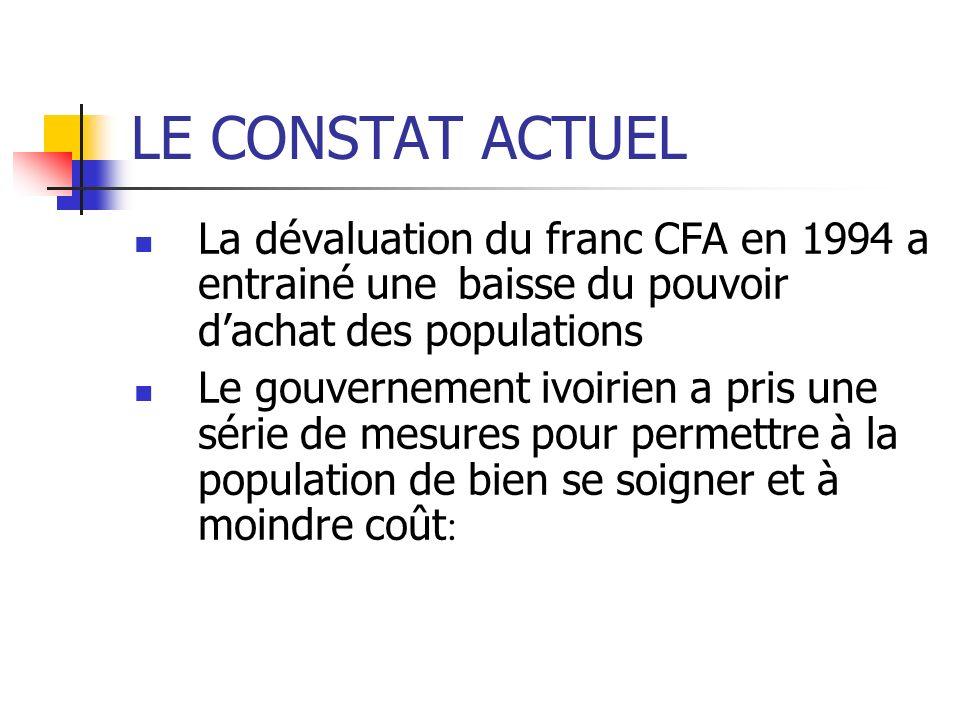 LE CONSTAT ACTUELLa dévaluation du franc CFA en 1994 a entrainé une baisse du pouvoir d'achat des populations.