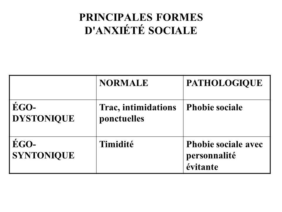PRINCIPALES FORMES D ANXIÉTÉ SOCIALE
