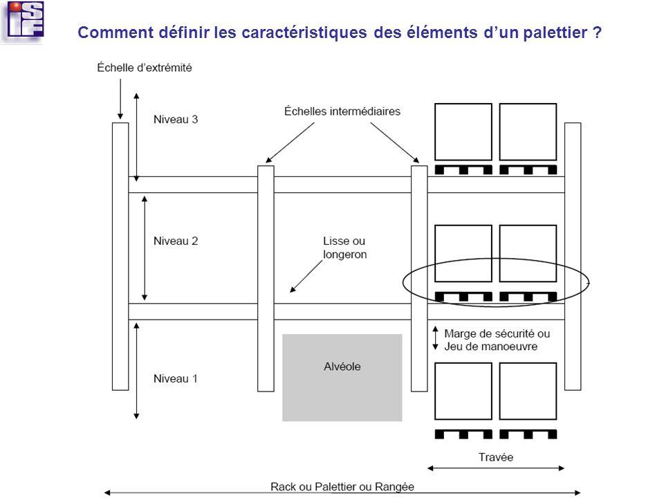 Comment définir les caractéristiques des éléments d'un palettier