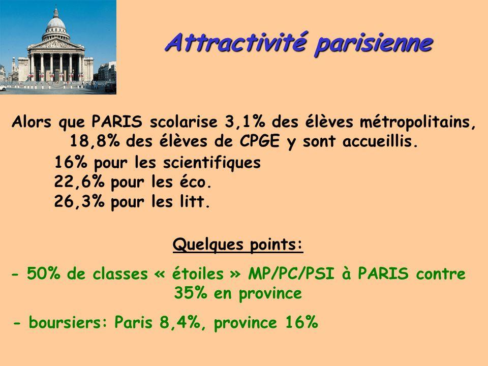 Attractivité parisienne