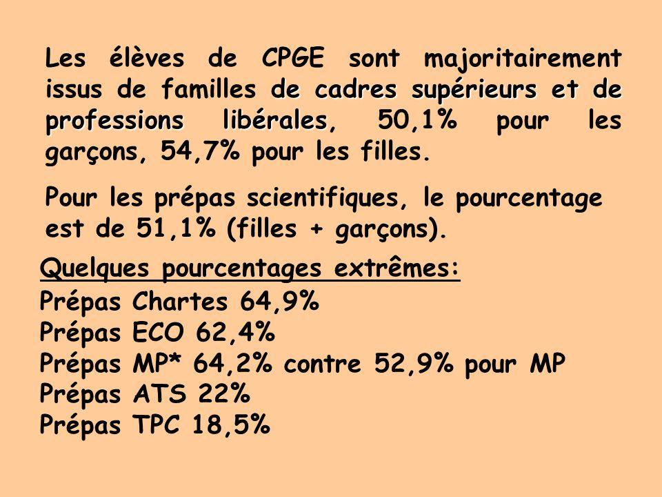 Les élèves de CPGE sont majoritairement issus de familles de cadres supérieurs et de professions libérales, 50,1% pour les garçons, 54,7% pour les filles.