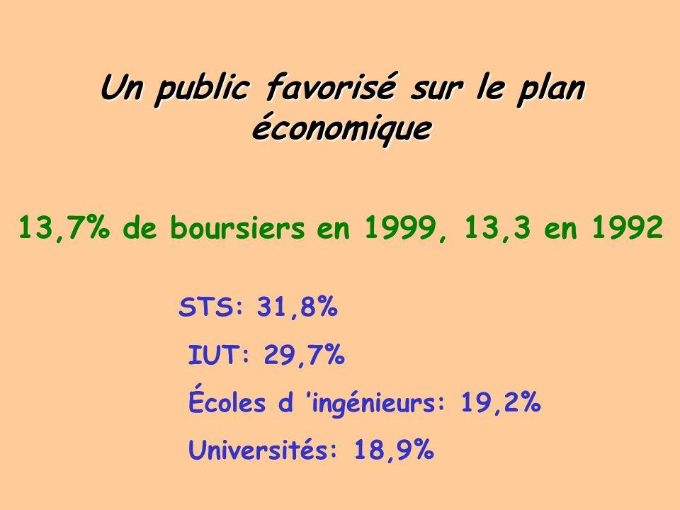 Un public favorisé sur le plan économique