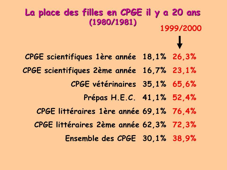 La place des filles en CPGE il y a 20 ans (1980/1981)
