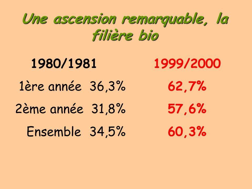 Une ascension remarquable, la filière bio