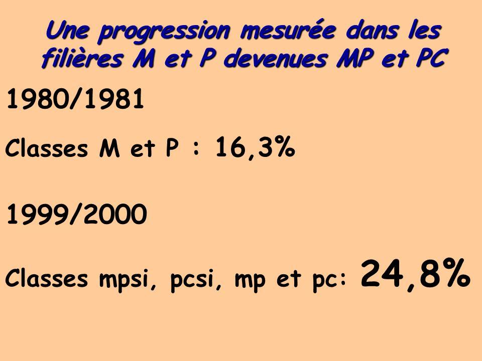 Une progression mesurée dans les filières M et P devenues MP et PC