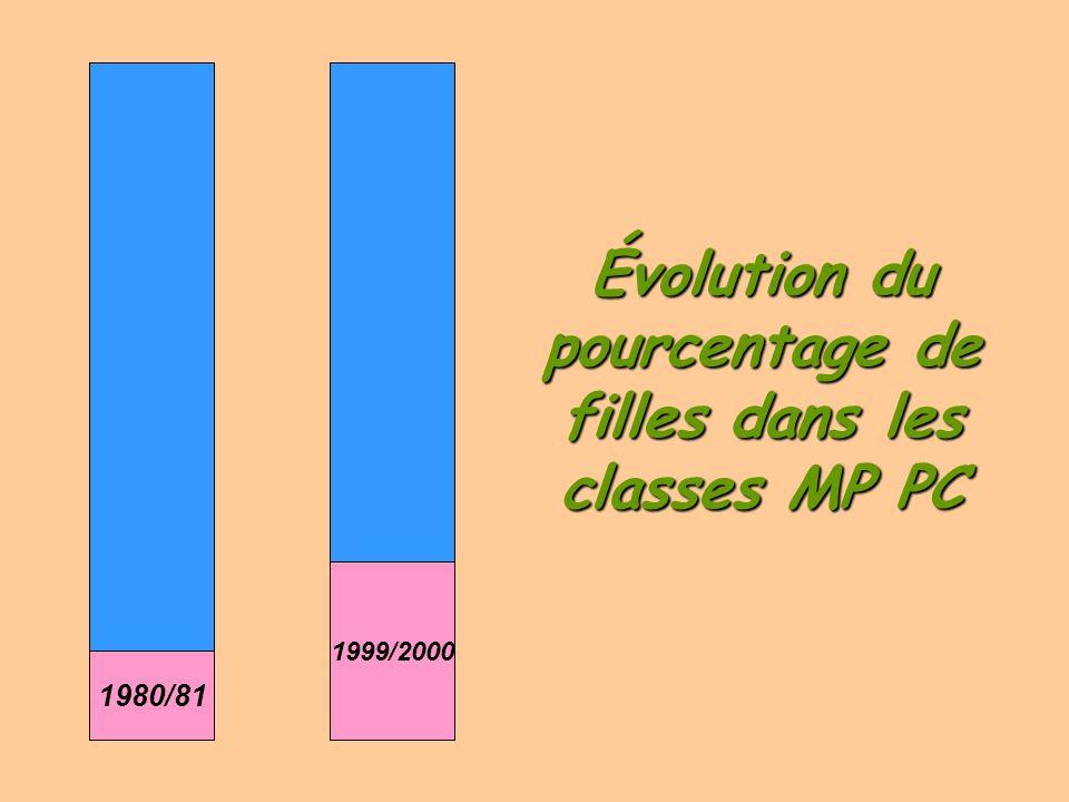 Évolution du pourcentage de filles dans les classes MP PC