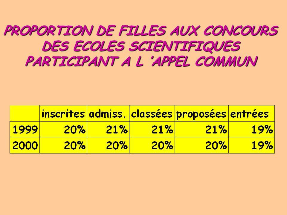 PROPORTION DE FILLES AUX CONCOURS DES ECOLES SCIENTIFIQUES PARTICIPANT A L 'APPEL COMMUN