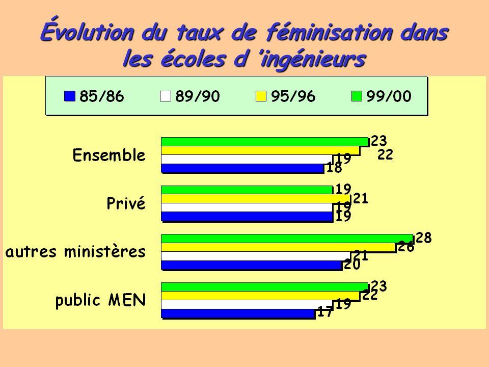Évolution du taux de féminisation dans les écoles d 'ingénieurs